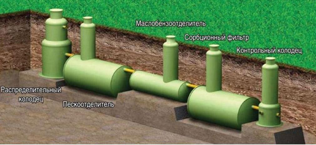 Виды и устройство ливневой канализации