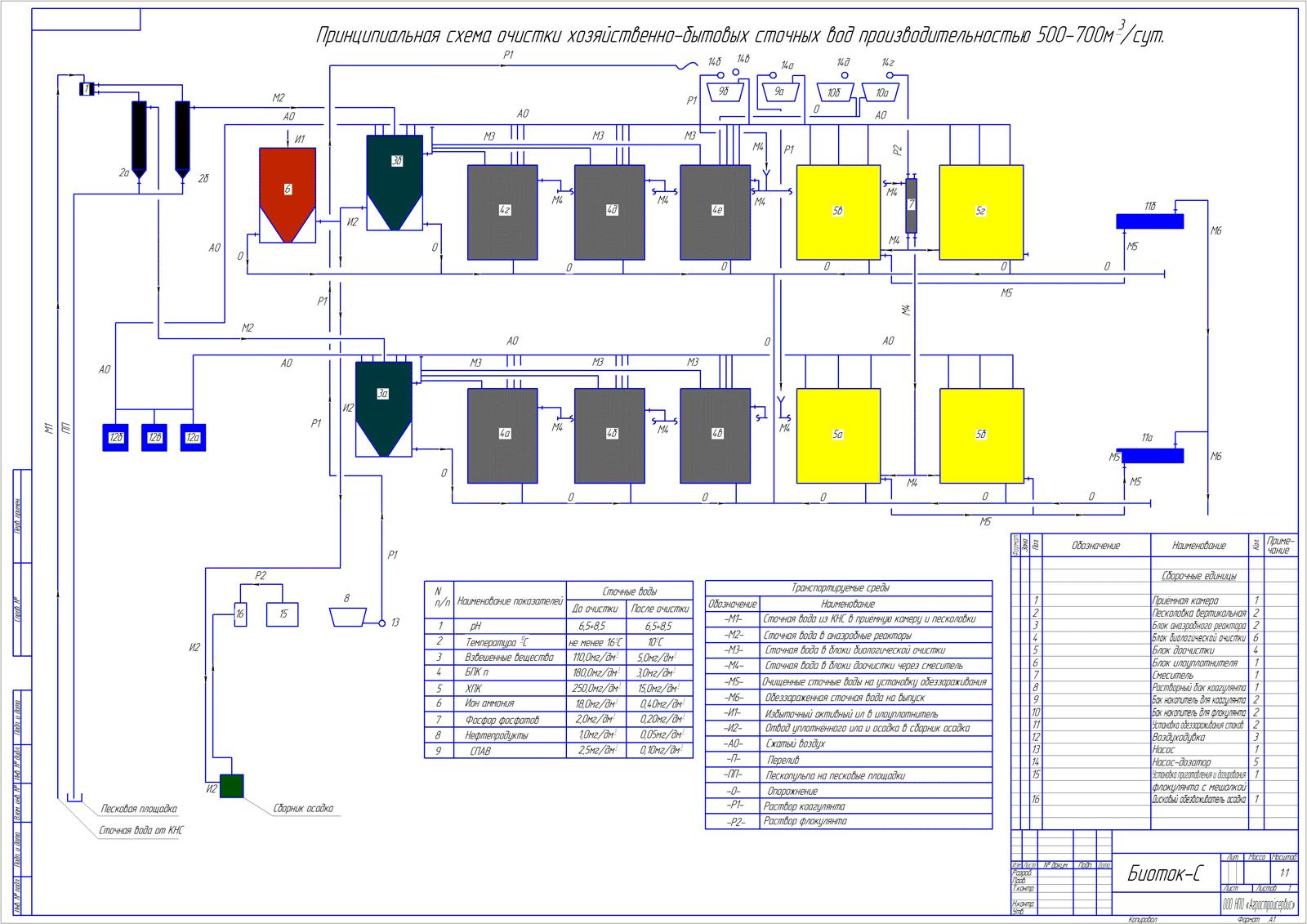 Люберецкие очистные сооружения - Мосводоканал