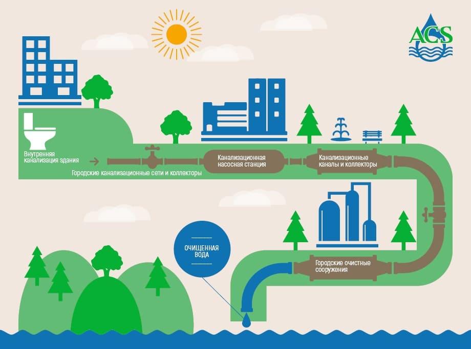 Схема канализации для сточных вод