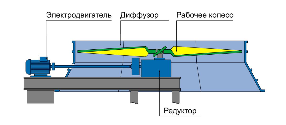Вентилятор с редукторным приводом