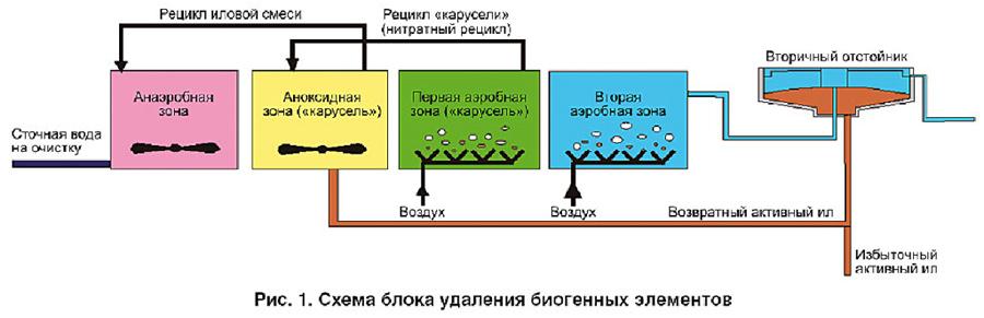 Схема очистки сточных вод на очистных сооружениях